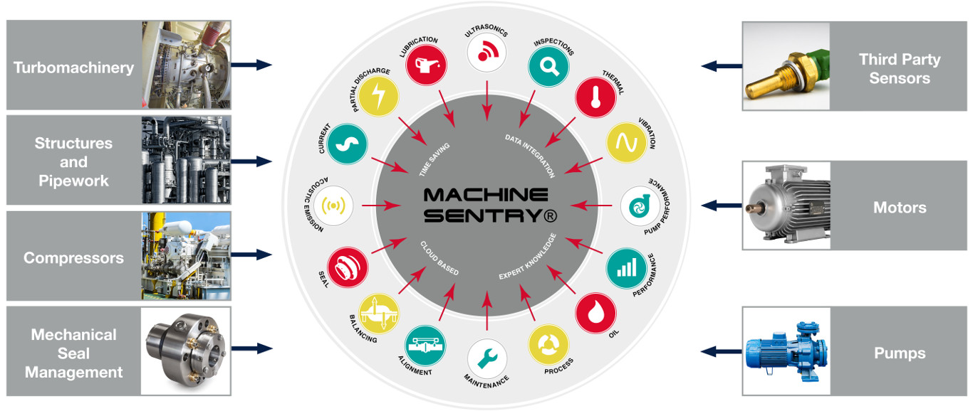 Machine Sentry® - homepage diagram